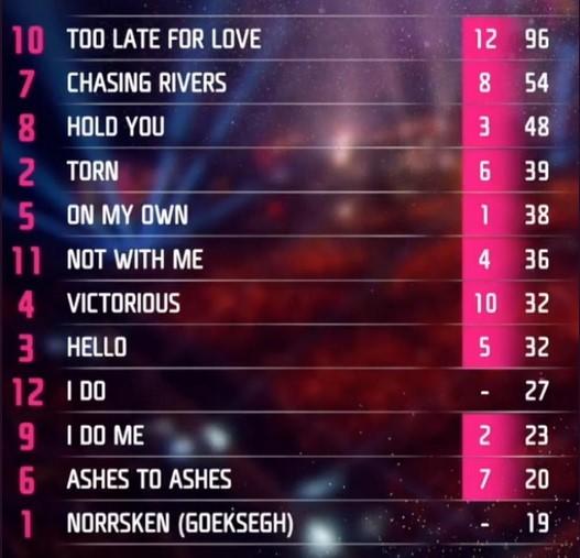Final Melodifestivalen 2019. Votación del Jurado Internacional